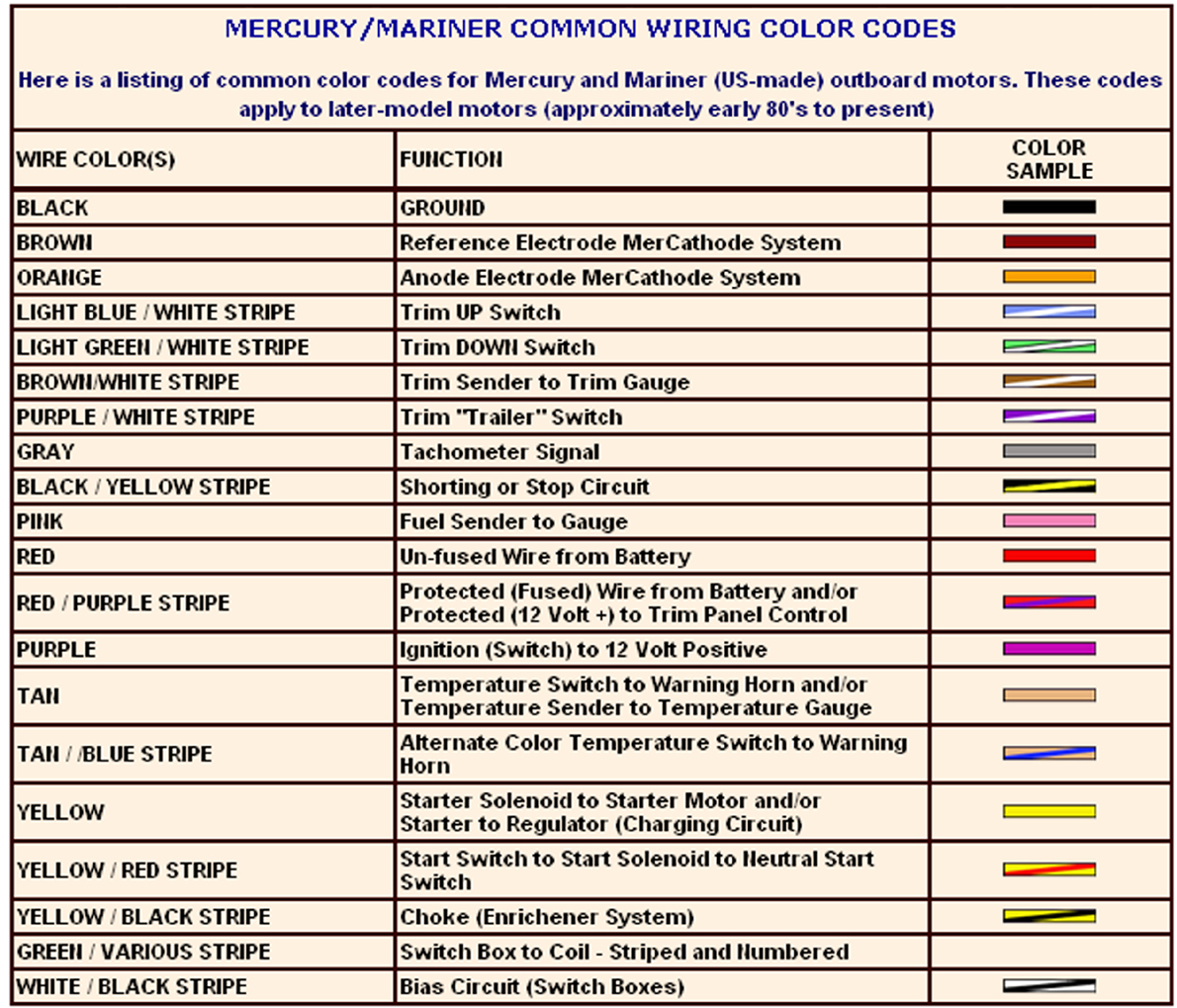 wire color code k2 basic electronics wiring diagram Wiring Diagram Signs suzuki outboard wiring 5 9 bandidos kastellaun de \\u2022car wiring harness color code wiring diagram
