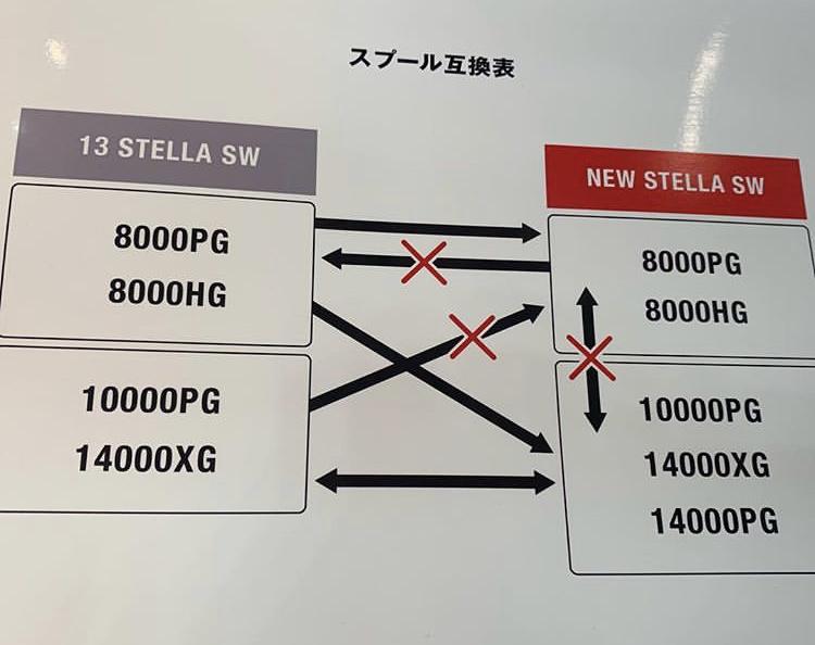 New 2019 Stella SW | Bloodydecks